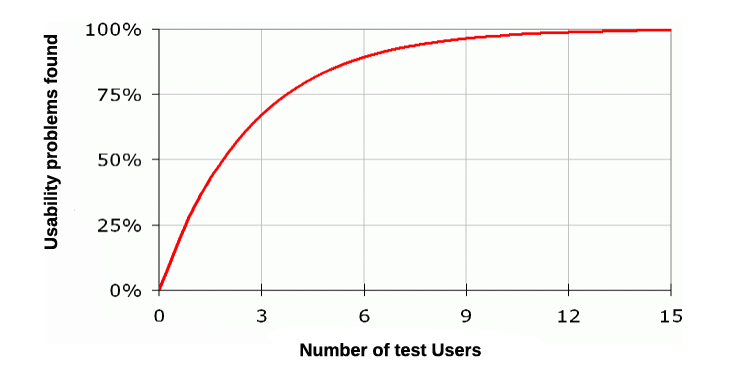 Number of tests required