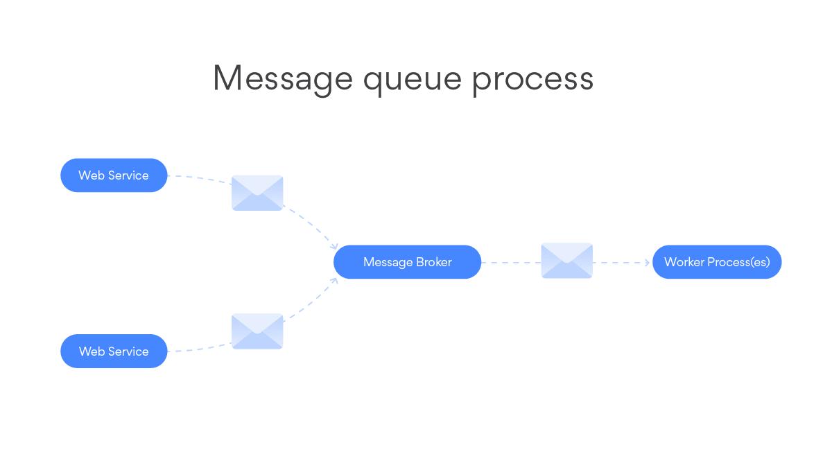 message queue process