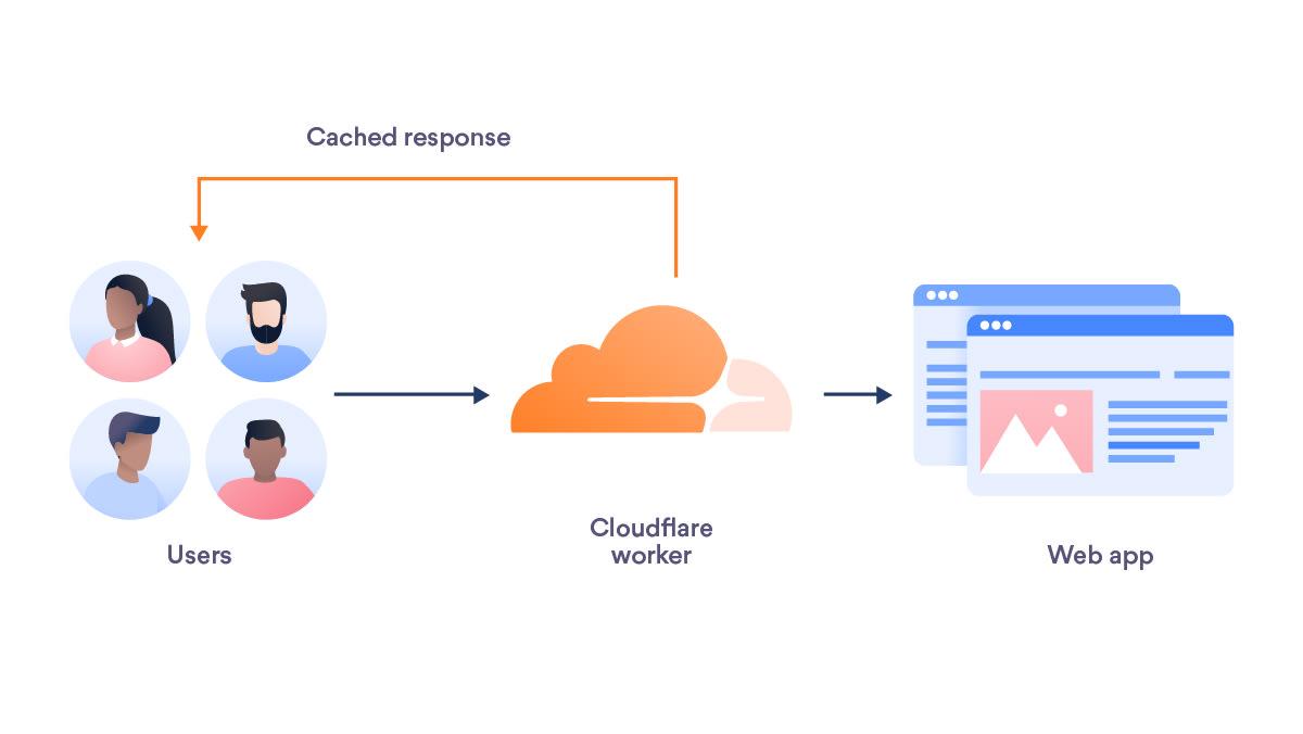 user worker web