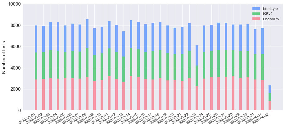 Figure 1. Tests performed daily, split per protocol.