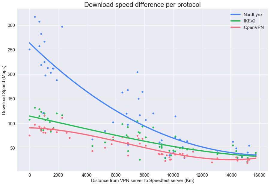 Figure 7. Download speed difference by protocol.