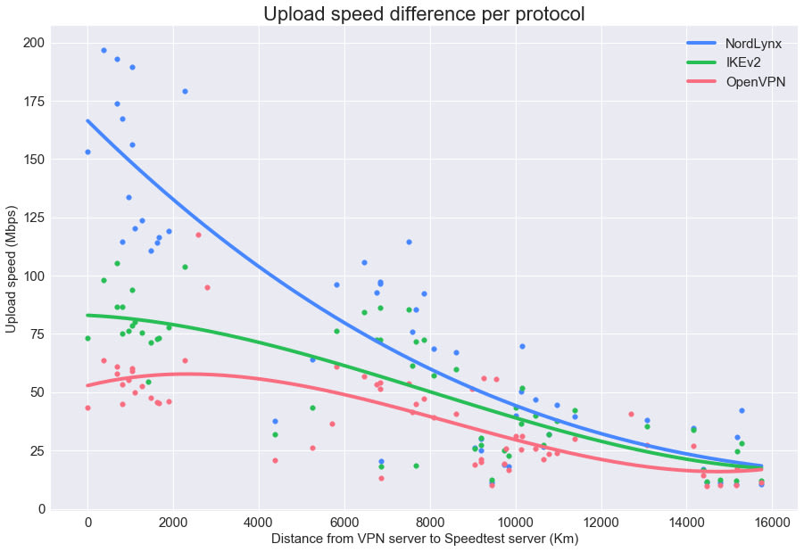 Figure 8. Upload speed difference by protocol.