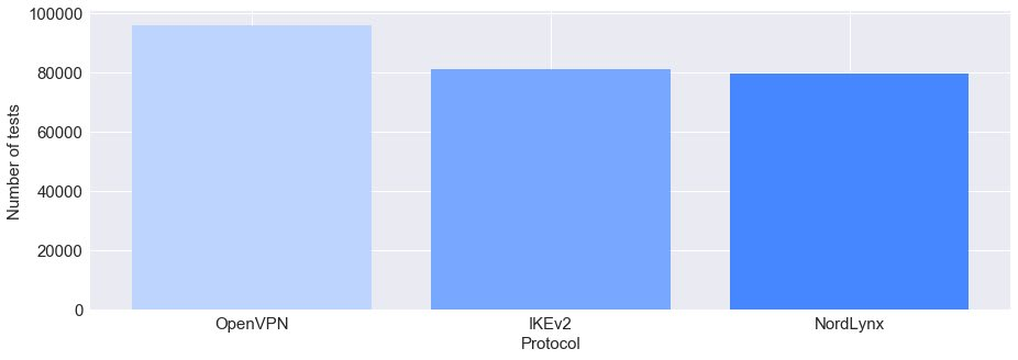 Figure 2. Number of tests per protocol.