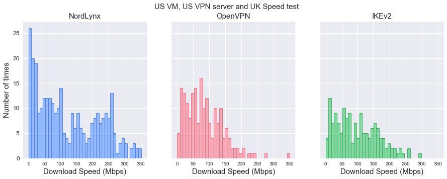 Figure 6. Download speed distributions by protocol (VM – US, VPN server – US, Speedtest server – UK).