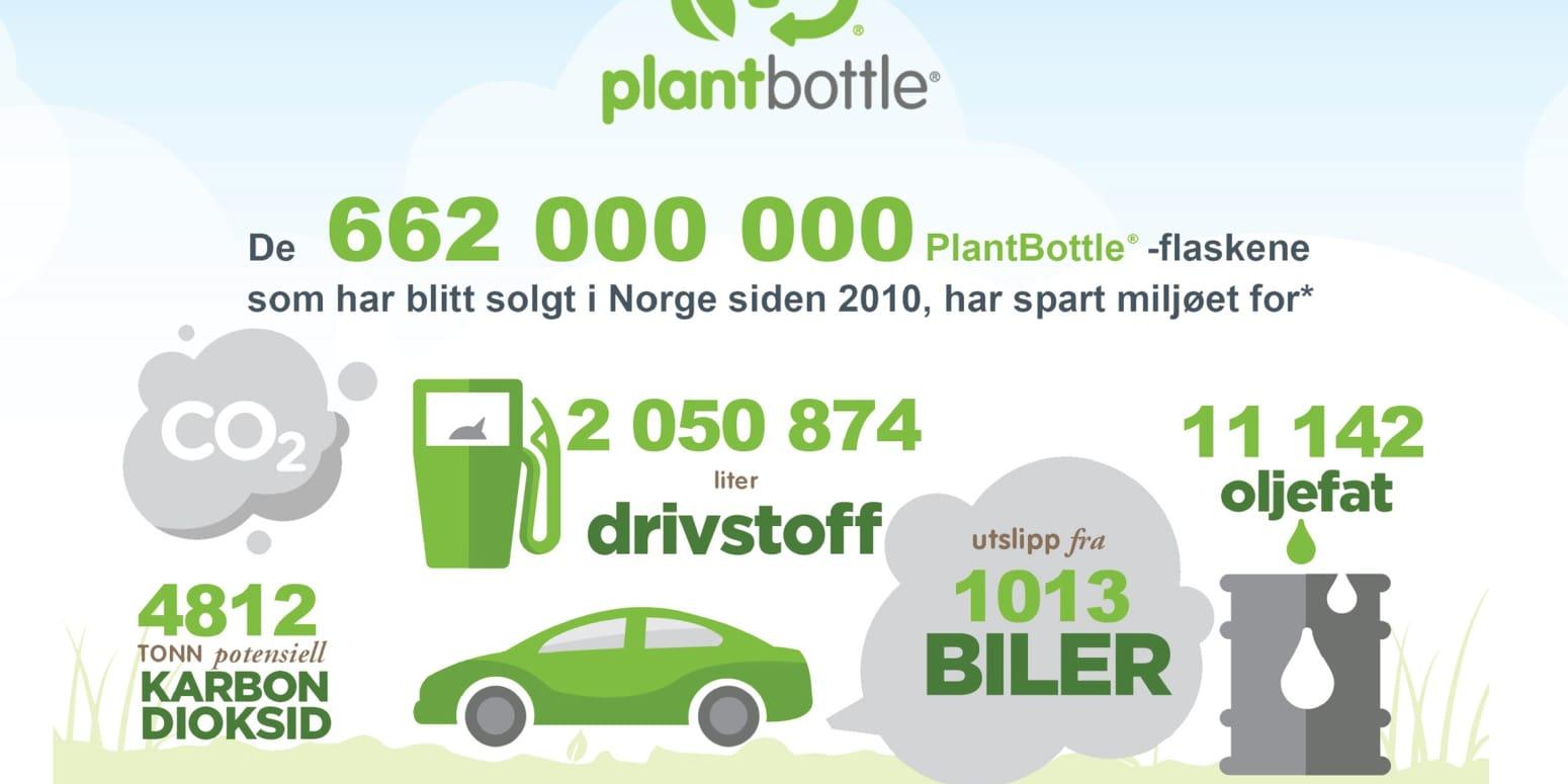 MILJØ: Coca Cola Norge bruker kun miljøvennlige flasker i sin produksjon i Norge. Disse tallene gjelder for perioden 2010-2016