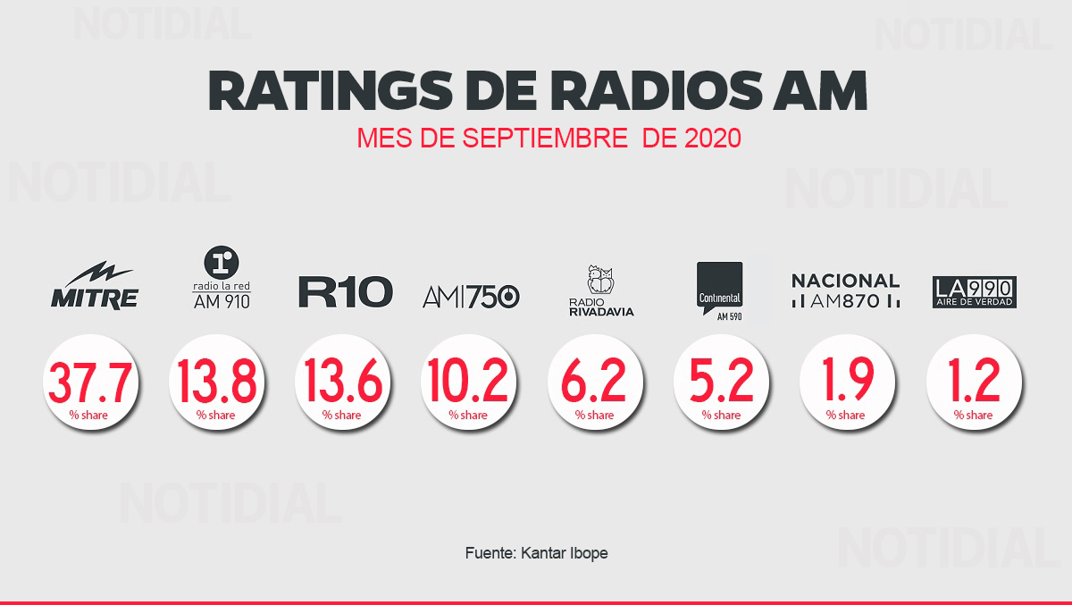 Ratings AM