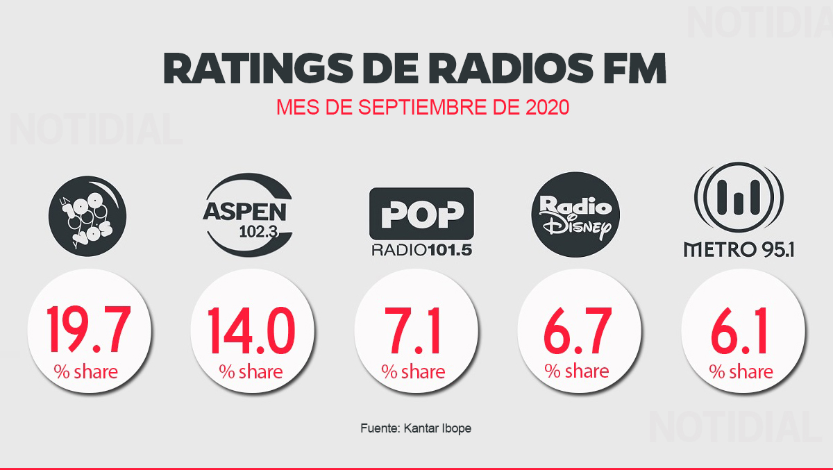 Rating FM