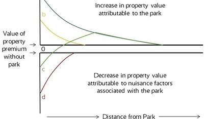 2020 April Finance for the Field Property Value Increase 410