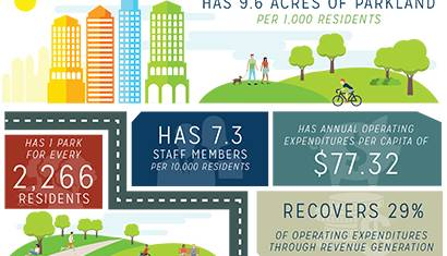 Agency Performance Review Infographic 410