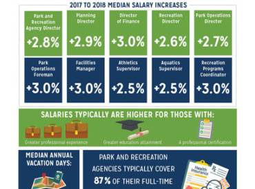 2018 August NRPA Update Salary Survey 410