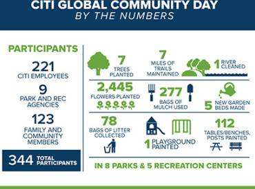 CITI NRPA Global Community Day Info 410