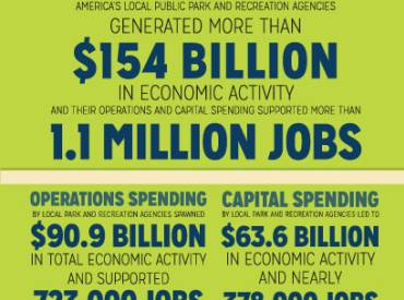 Economic Impact Key Findings 410