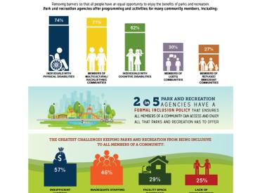 parks for inclusion infographic 750c
