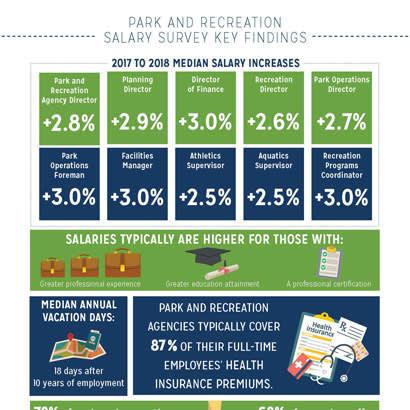 2018 September Research Salary Survey 410