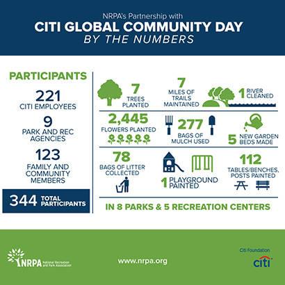 CITI NRPA Global Community Day Info 410