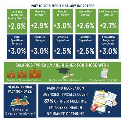 Park And Recreation Salary Survey