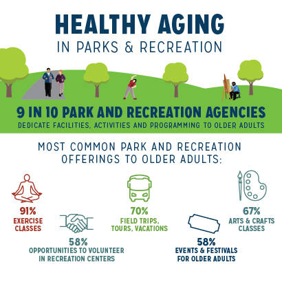Healthy Aging In Parks Survey Results Research National Recreation And Park Association