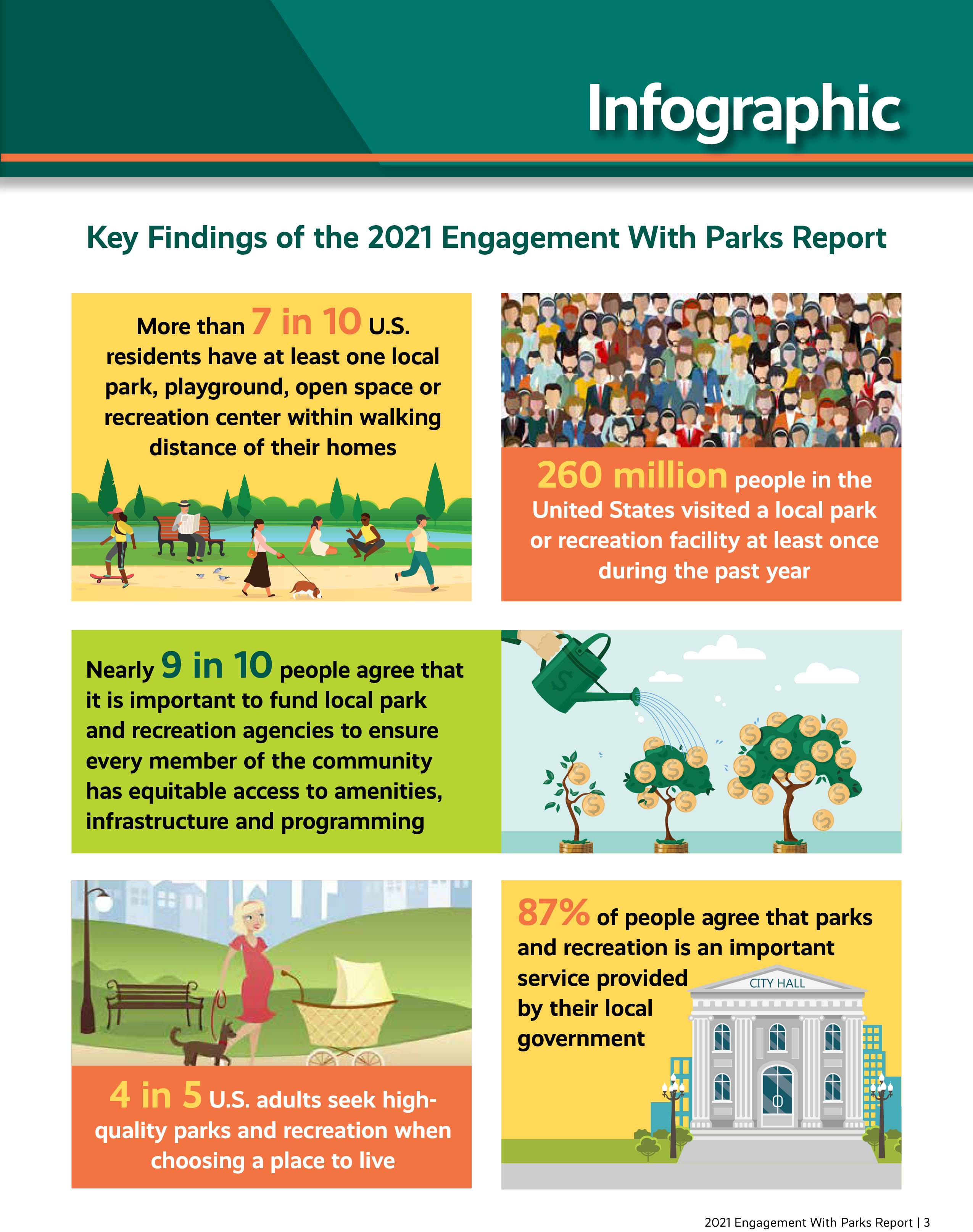 2021 Engagement With Parks Report