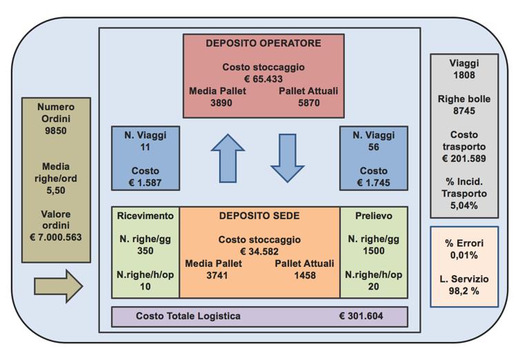 Figura 2. Esempio di monitor strutturato a sinottico