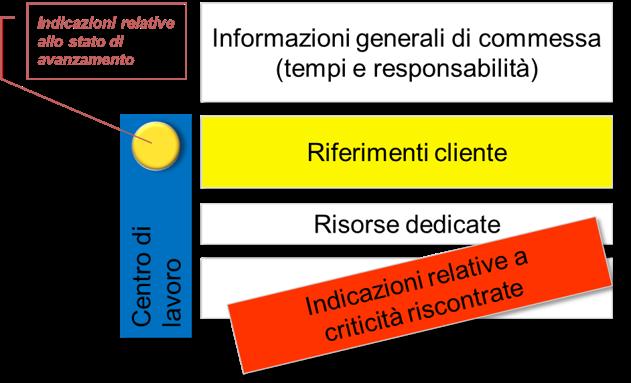 Figura 1 - Rappresentazione stato avanzamento commessa