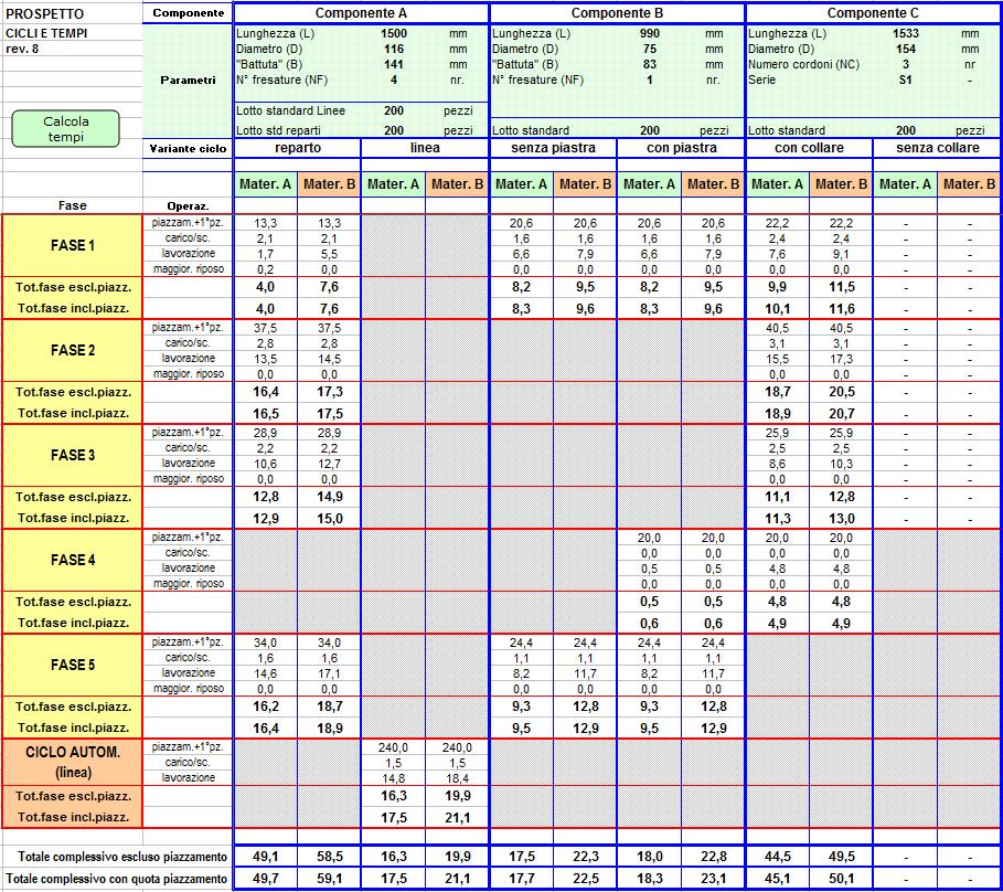 Figura 1: Modello OPTA per la definizione dei tempi standard