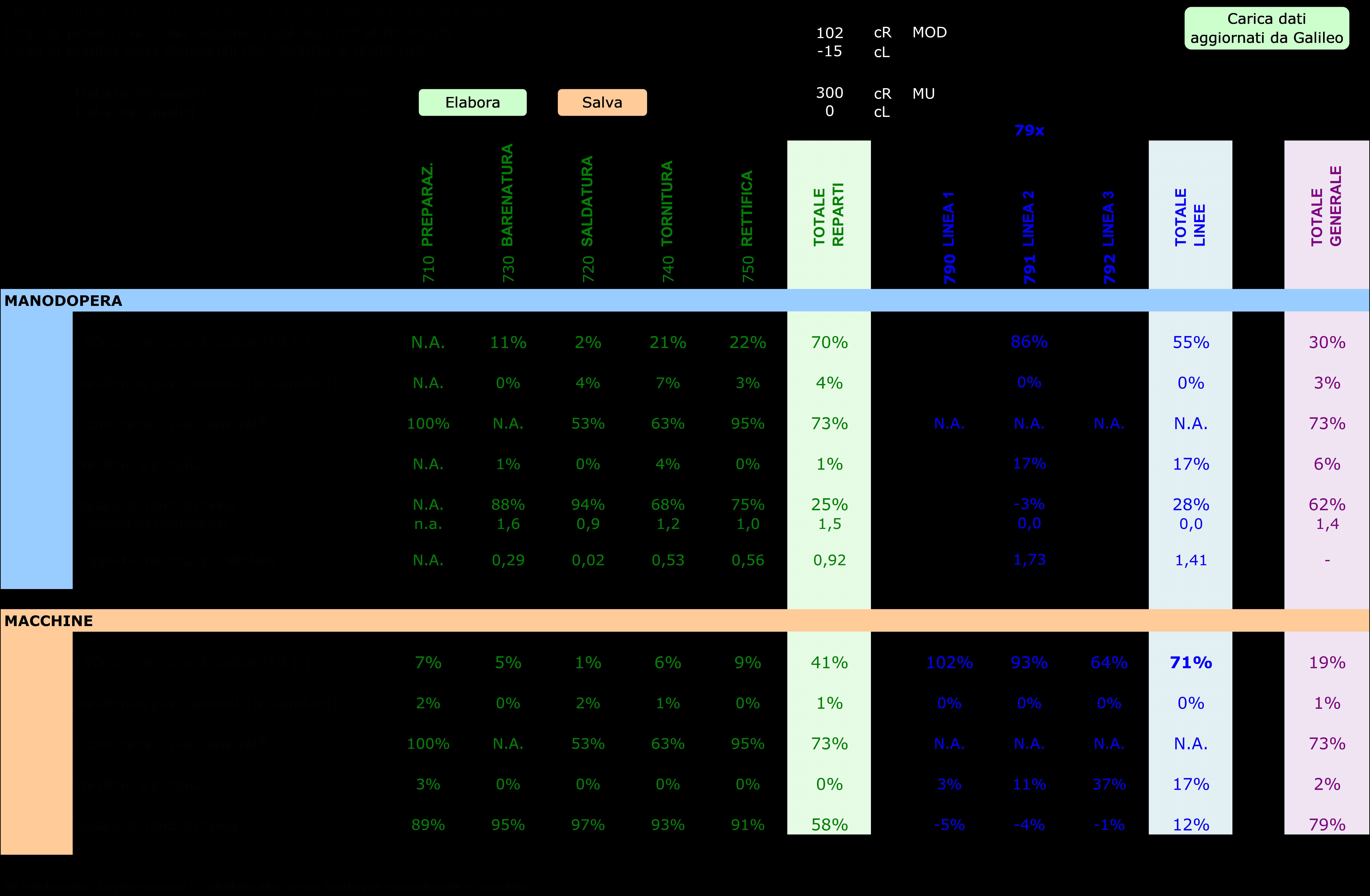 Figura 2. Prospetto per l'analisi dell'efficienza: cruscotto numerico secondo lo standard OPTA