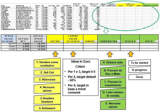 Figura 3. Strumento di pianificazione e controllo azioni