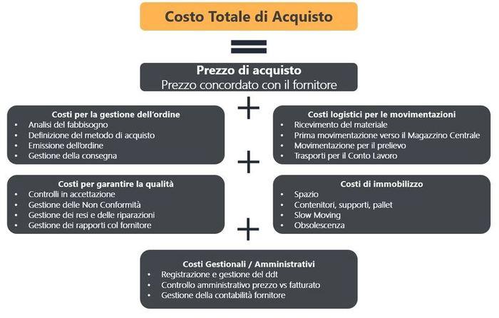 Fig. 1 - Da Costo di Acquisto a Costo Totale