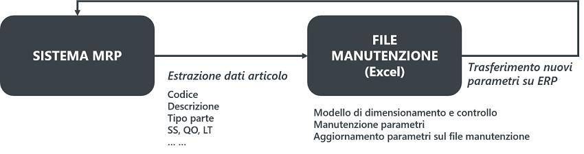Fig. 2 – Sistema Manutenzione dati MRP