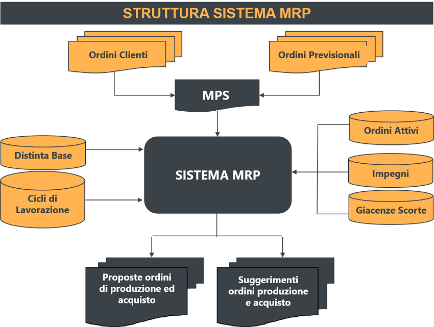 Fig. 1 – Sistema MRP
