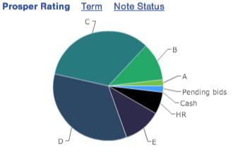 prosper_april_rating