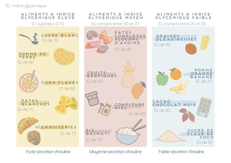 Catégorie d'aliments suivant leur indice glycémique