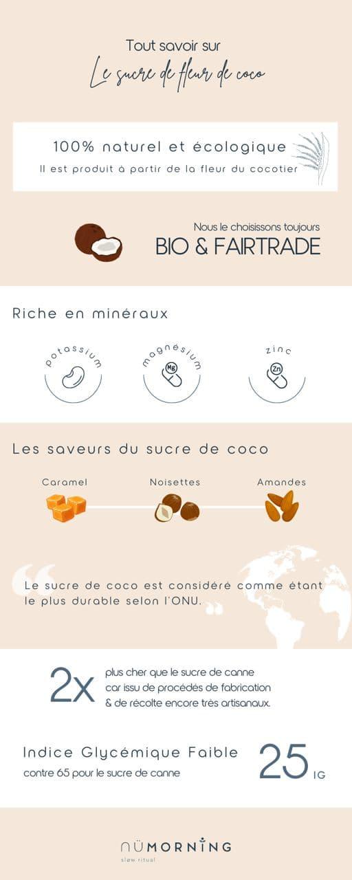 Infographie sur le sucre de fleur de coco