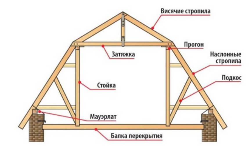 Ломаная стропильная конструкция