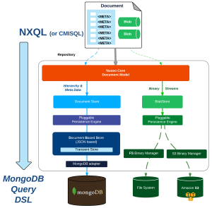 MongoDB + ElasticSearch + Redis + Kafka: NoSQL for a