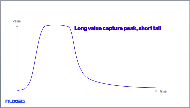 Long value capture peak, short tail