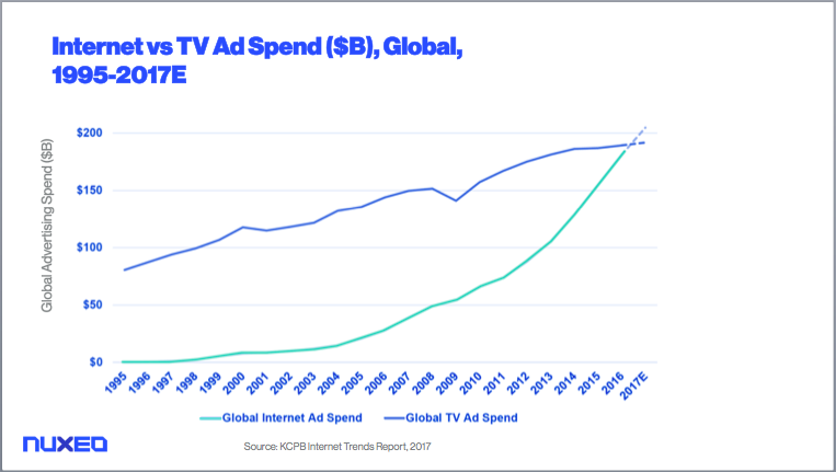 Global Ad Spendage