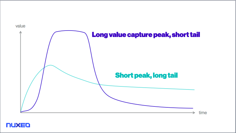 Short peak, long tail