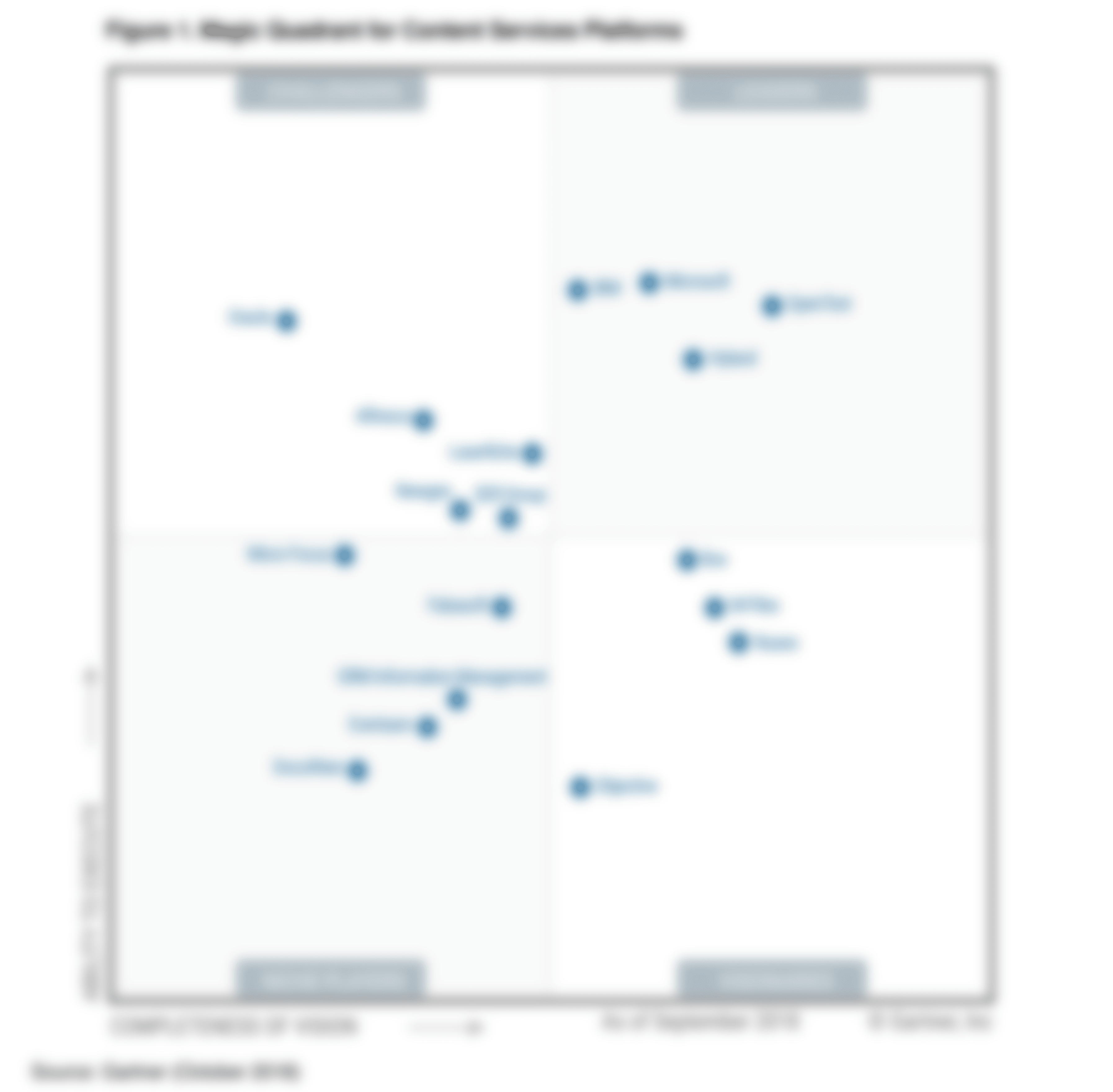 Magic Quadrant de Gartner Content Services Platform