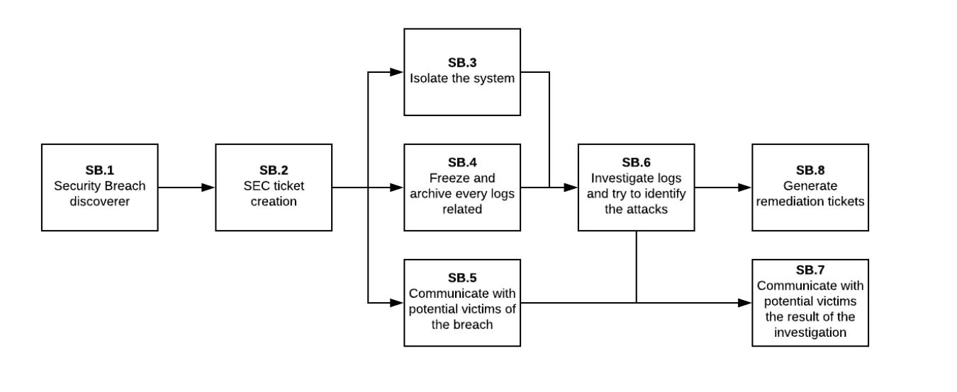 Imagen de procesos