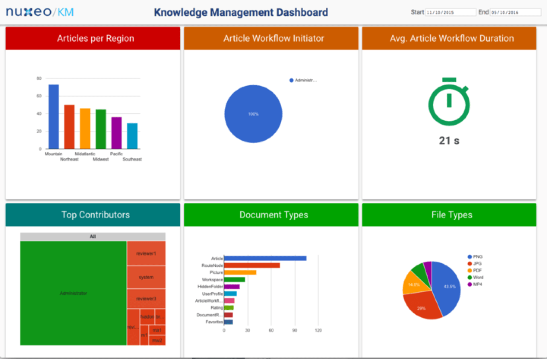 Knowledge Management Dashboard Data Visualization