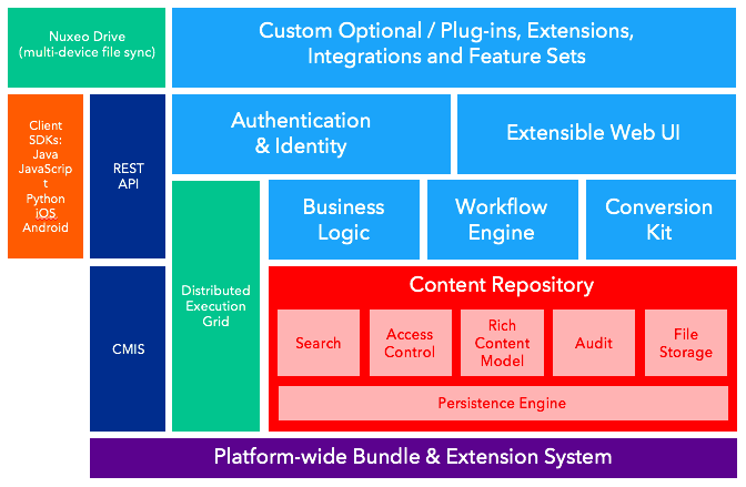 Nuxeo Extensible Architecture