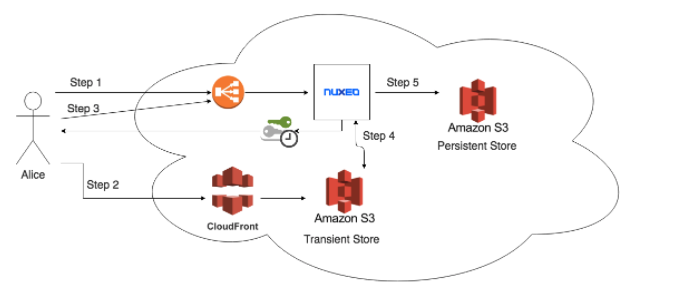 nuxeo-architecture-aws