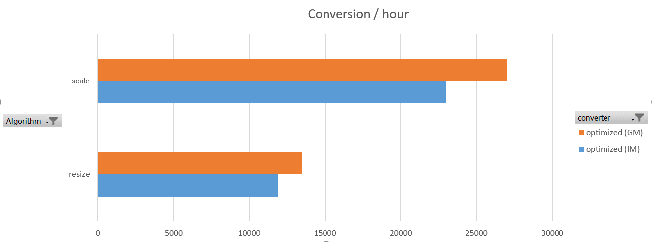 comparison between graphicsmagick and imagemagick