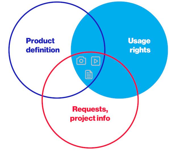 Flexible Data Model PIM