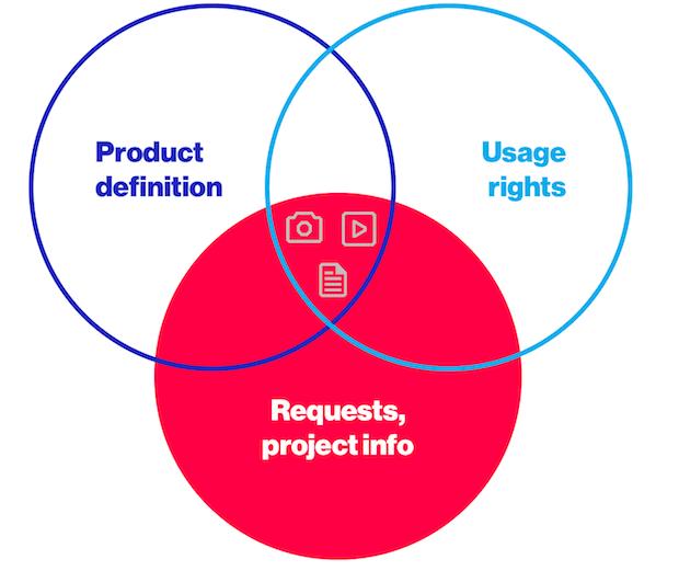 Flexible Data Model CPG