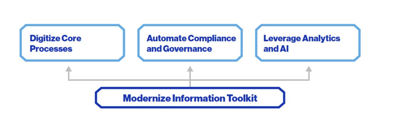 Modernize Information Management Toolkit