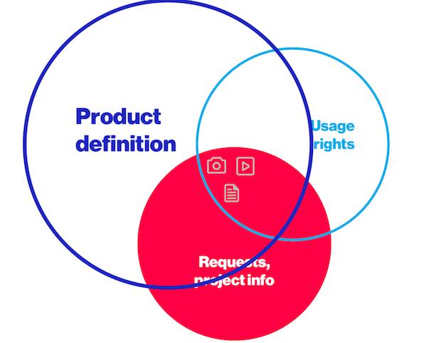 Metadata Model Product