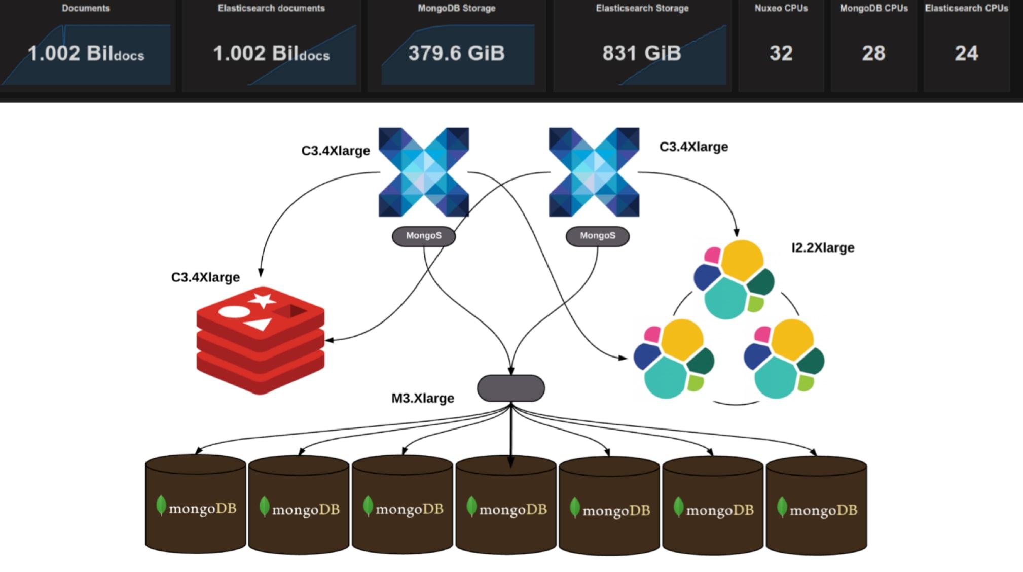 MongoDB/Nuxeo Benchmarks