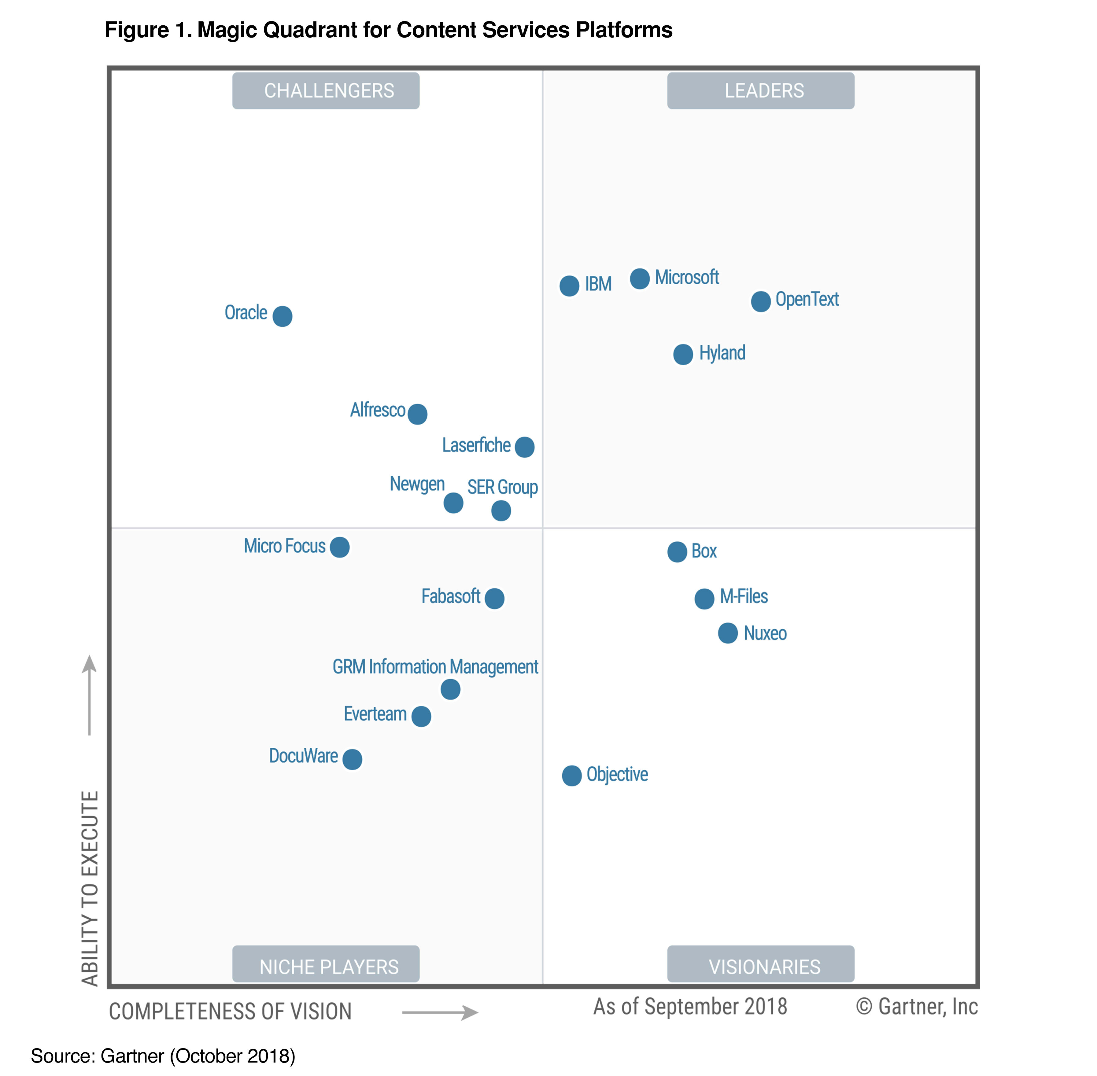 This graphic was published by Gartner, Inc. as part of a larger research document and should be evaluated in the context of the entire document. The Gartner document is available upon request from Nuxeo.